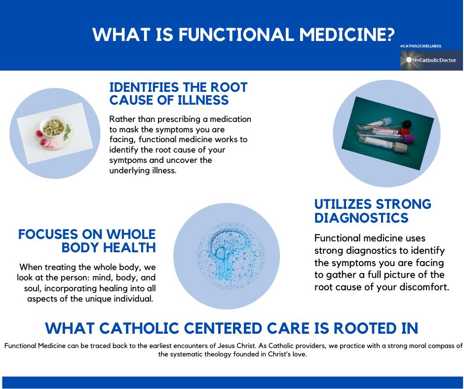 Functional Wellness Week Post #1